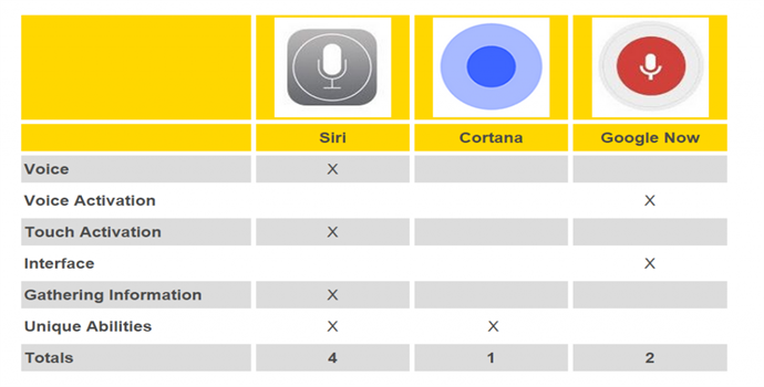 Siri Vs Cortana Vs Google Now